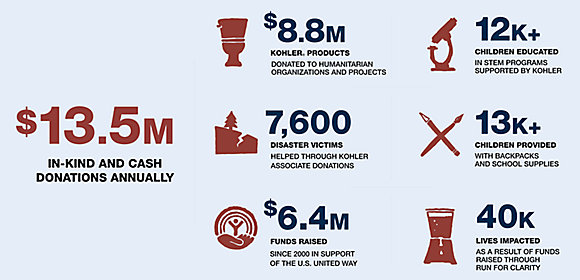 An infographic shows money raised by Kohler Co. employees for their communities: $13.5 annually in in-kind and cash donations